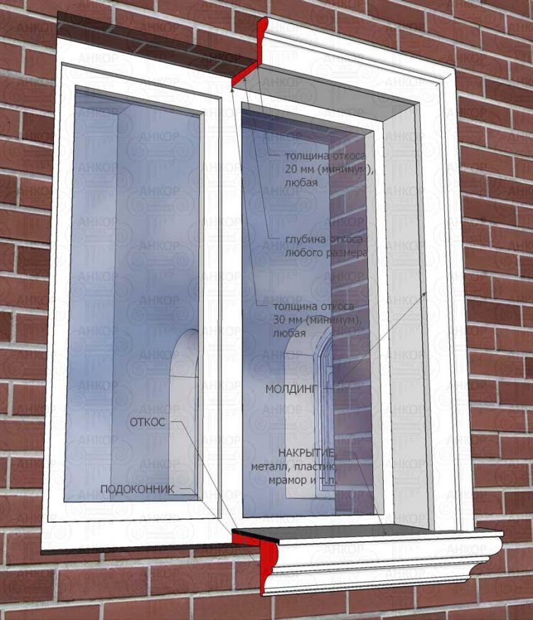 Оздоблення пластикових вікон зовні в дерев'яному будинку   Дизайн рішення, приклади, варіанти, матеріал, види, фото